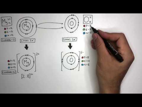 Ionische binding van magnesiumoxide | GCSE Chemie (9-1) | kayscience.com